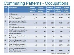 Commuting patterns - Occupations data table