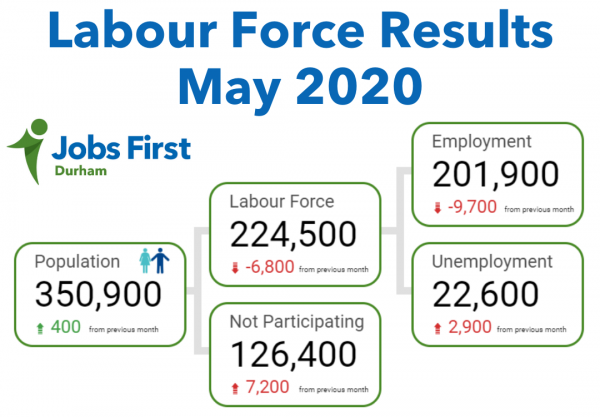 labour force results
