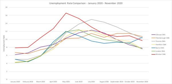 Unemployment Rate Comparison