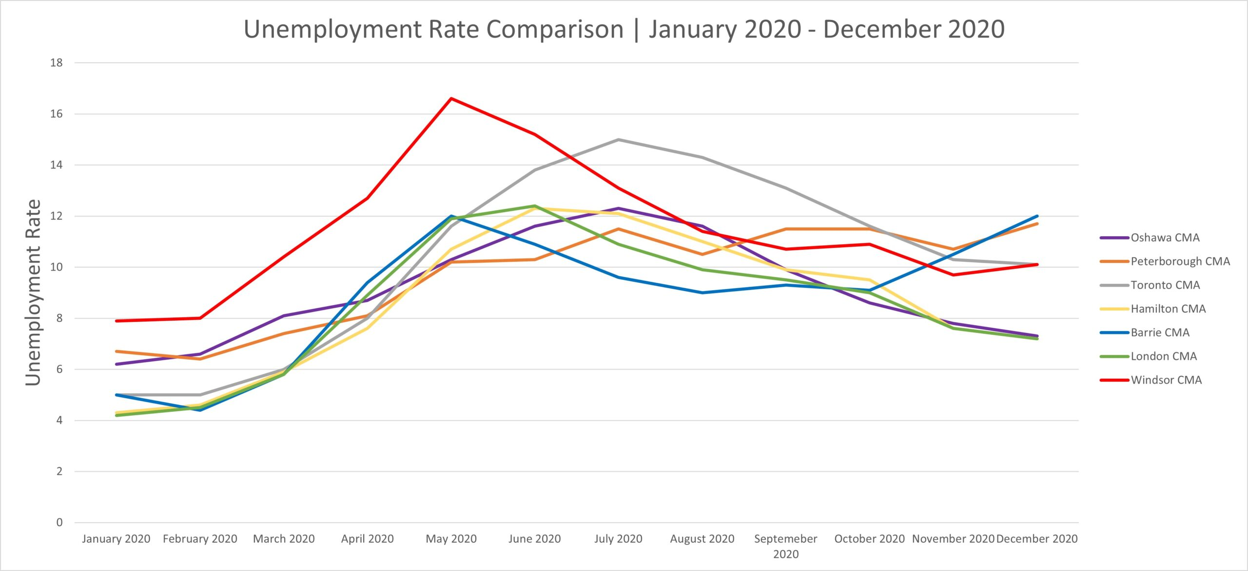 Unemployment Rate Comparison January 2020 -November 2020