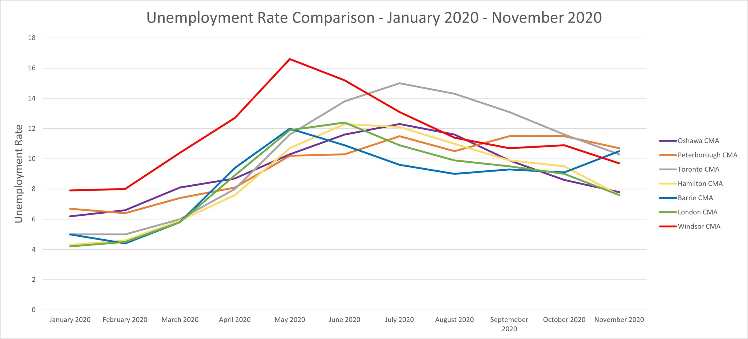 Unemployment Rates Across Ontario
